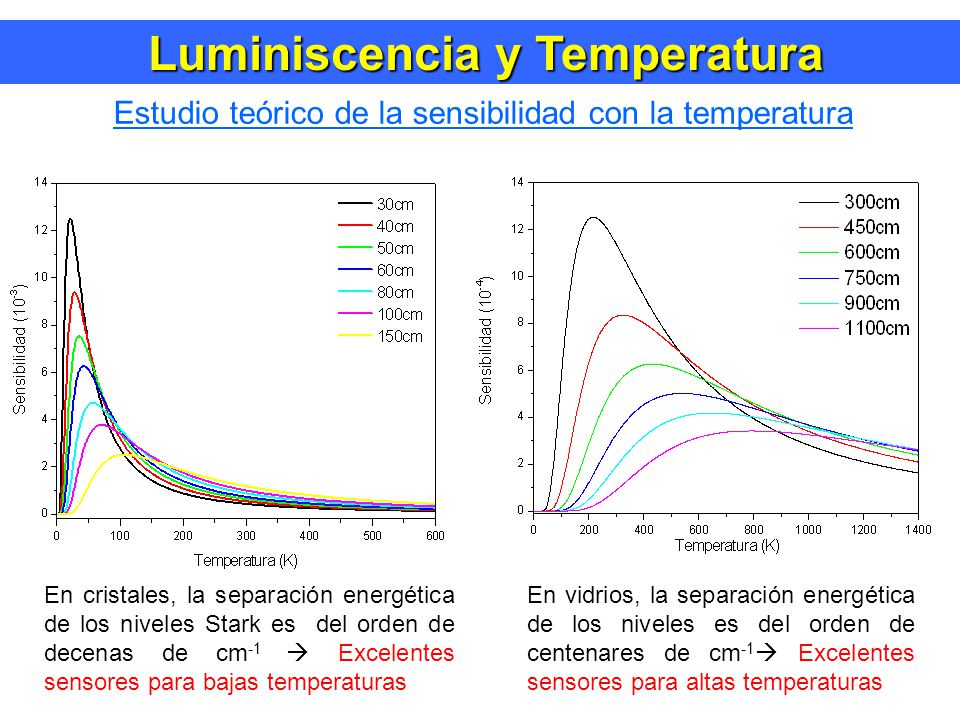 Luminiscencia y Temperatura