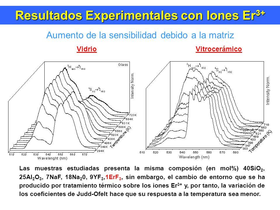 Resultados Experimentales con Iones Er3+