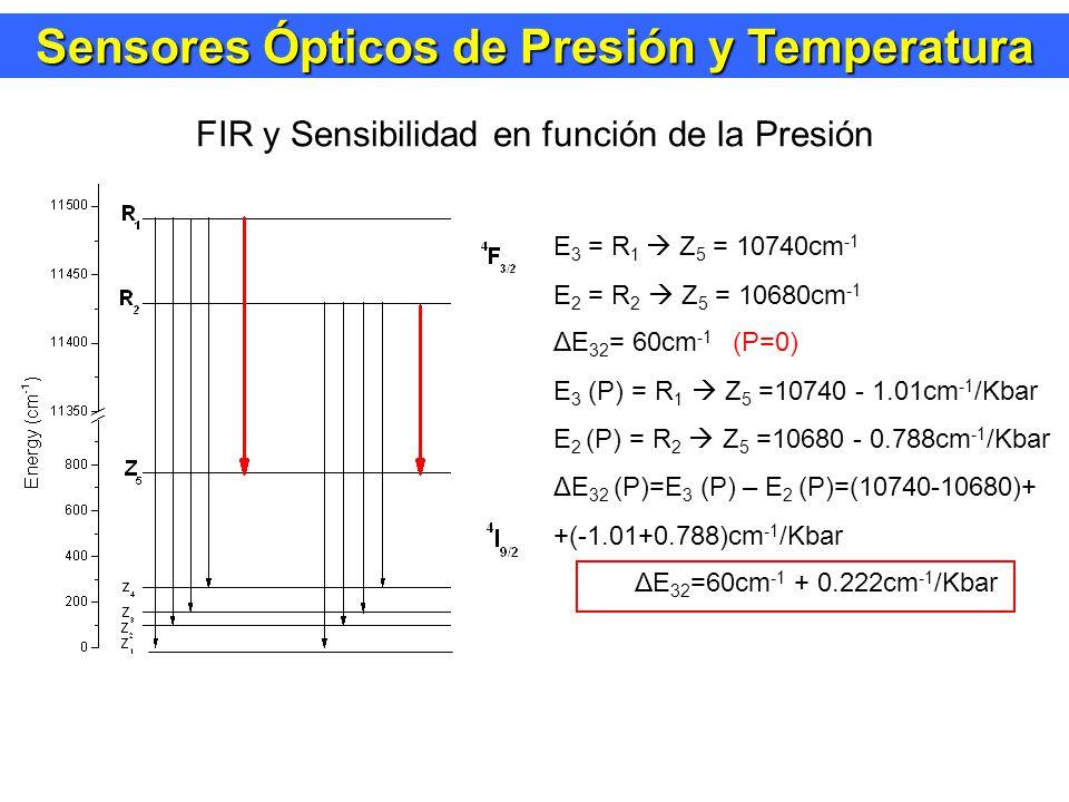 Sensores Ópticos de Presión y Temperatura