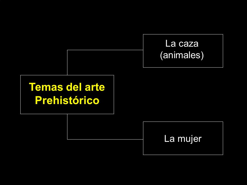 Temas del arte Prehistórico
