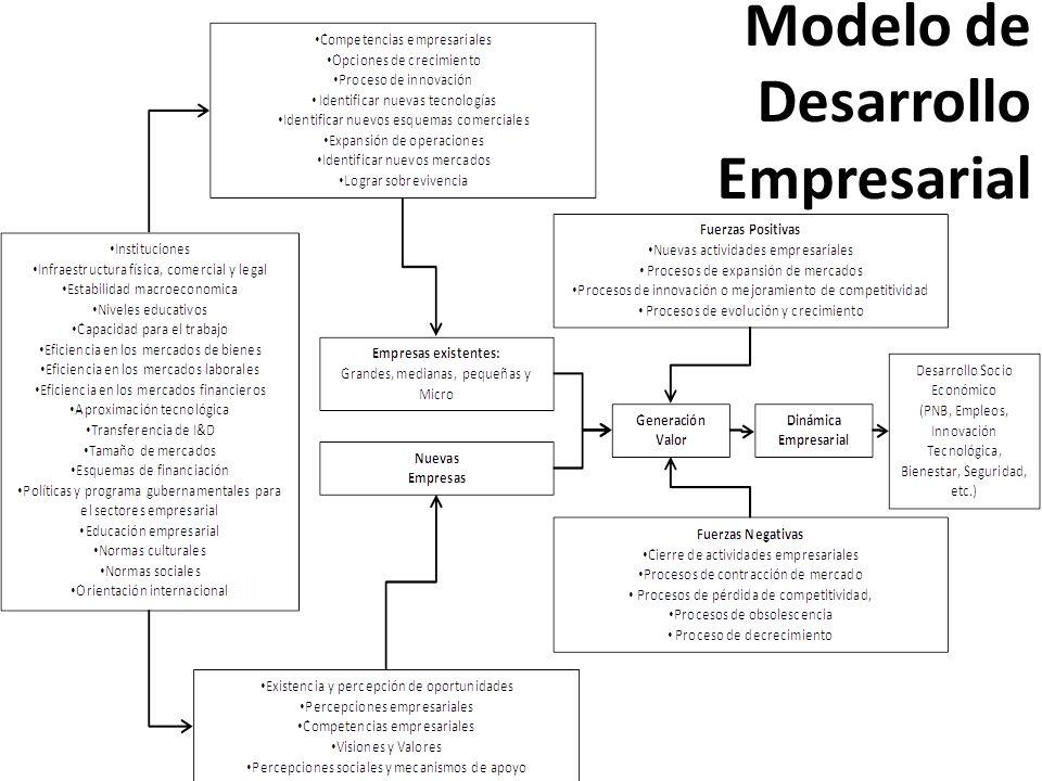 Modelo de Desarrollo Empresarial