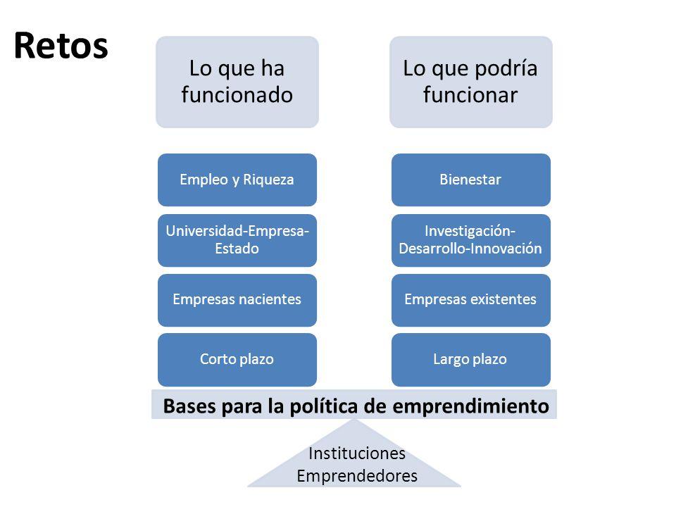 Bases para la política de emprendimiento