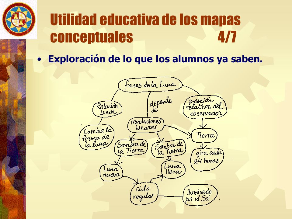 Utilidad educativa de los mapas conceptuales 4/7
