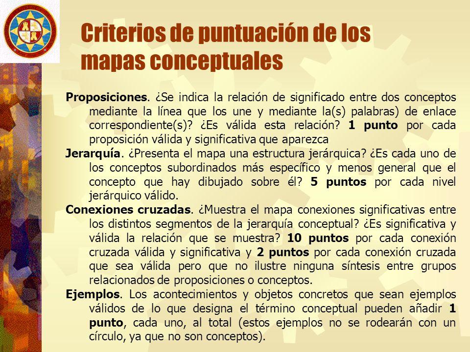 Criterios de puntuación de los mapas conceptuales
