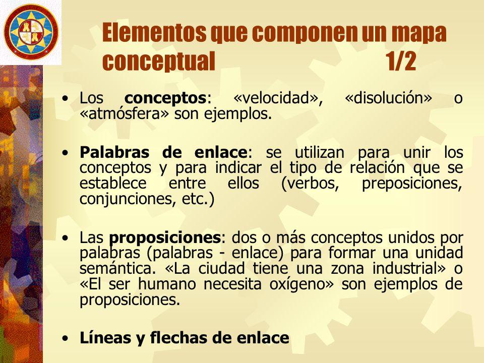 Elementos que componen un mapa conceptual 1/2