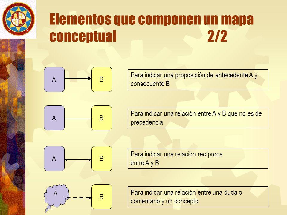 Elementos que componen un mapa conceptual 2/2