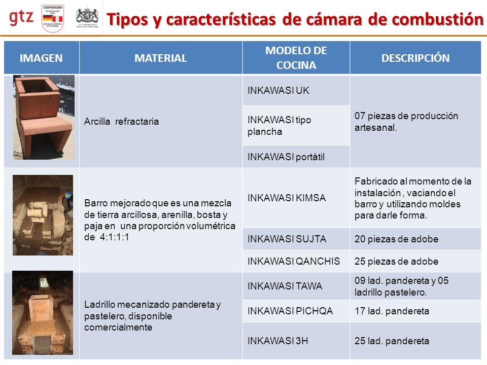 Tipos y características de cámara de combustión