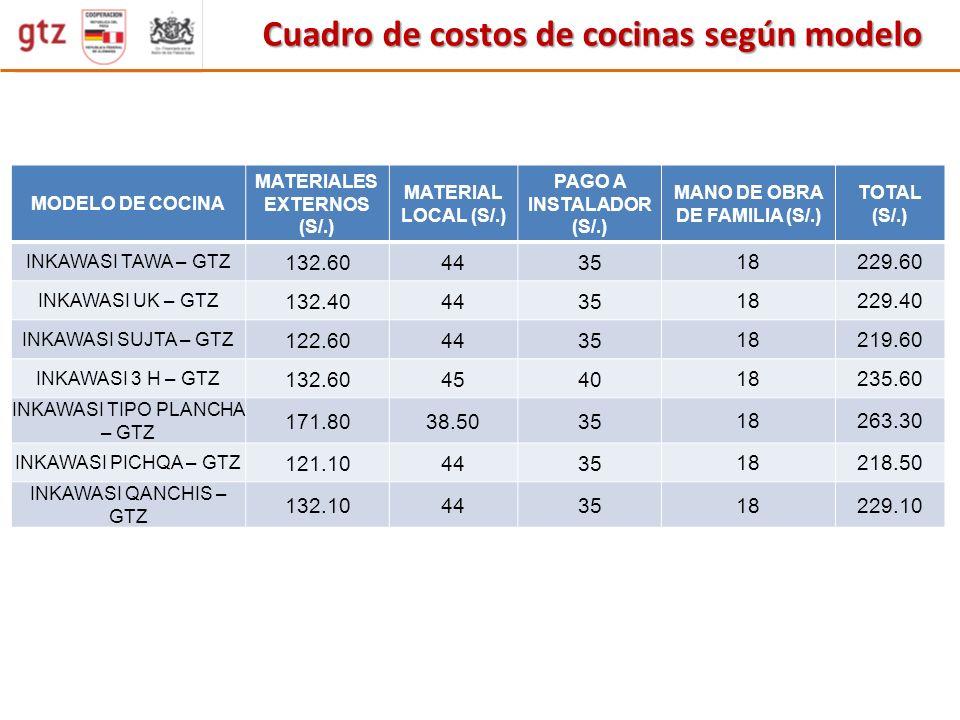 MATERIALES EXTERNOS (S/.) MANO DE OBRA DE FAMILIA (S/.)