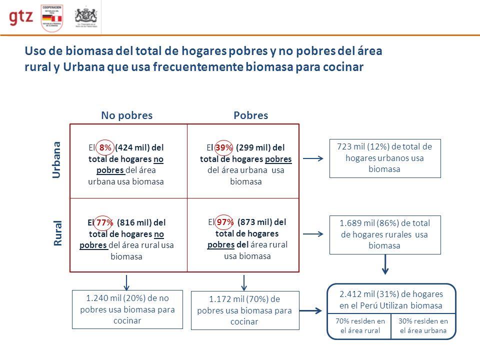 Uso de biomasa del total de hogares pobres y no pobres del área rural y Urbana que usa frecuentemente biomasa para cocinar