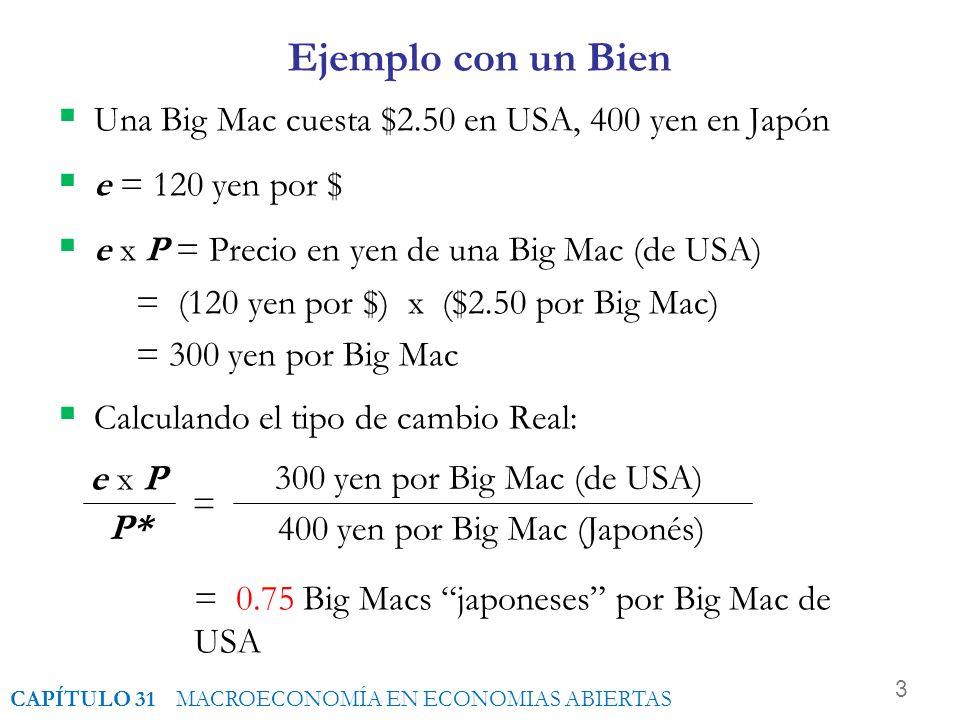 400 yen por Big Mac (Japonés)