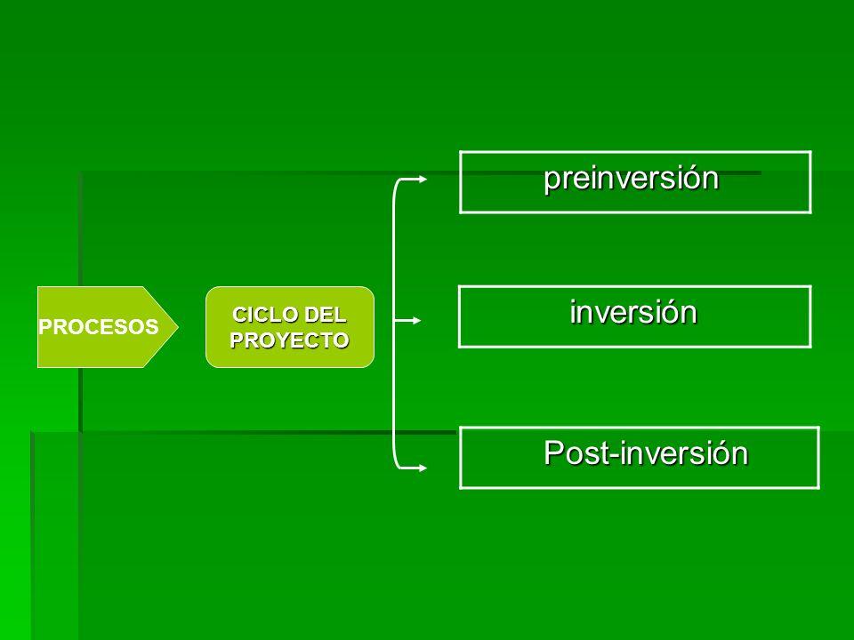 preinversión PROCESOS CICLO DEL PROYECTO inversión Post-inversión
