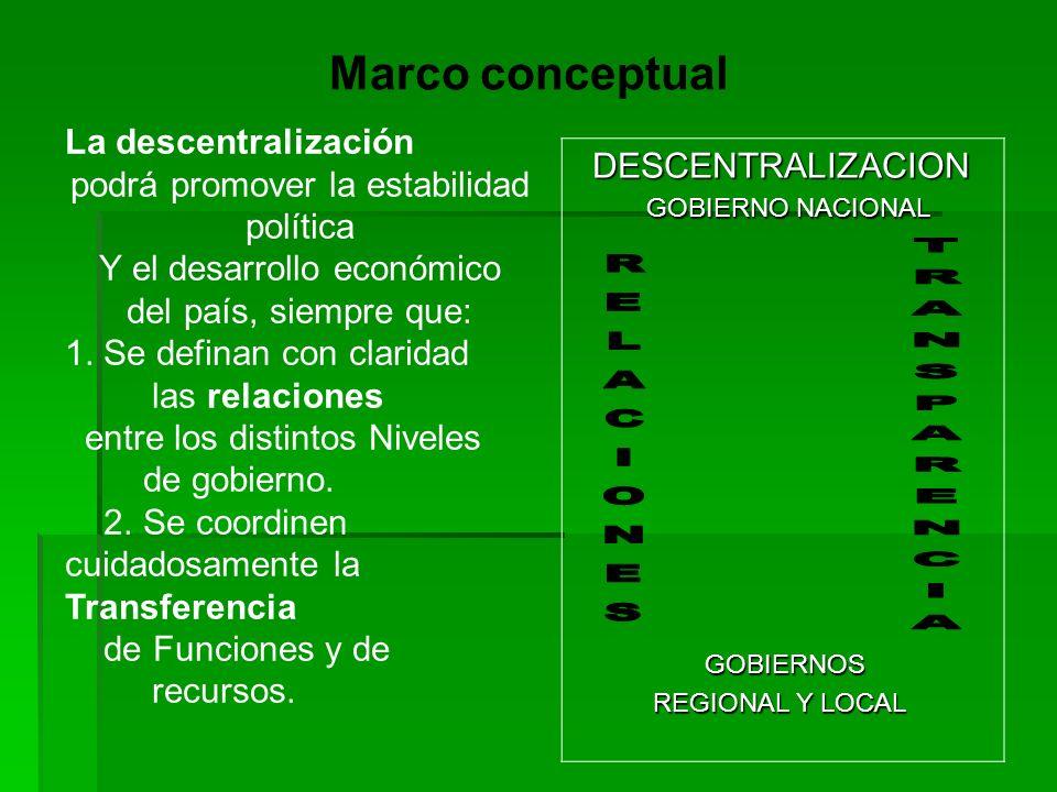 TRANSPARENCIA Marco conceptual DESCENTRALIZACION La descentralización