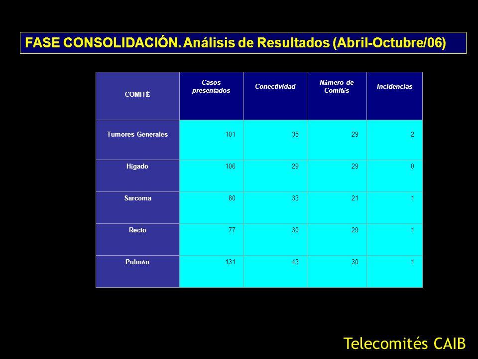 FASE CONSOLIDACIÓN. Análisis de Resultados (Abril-Octubre/06)