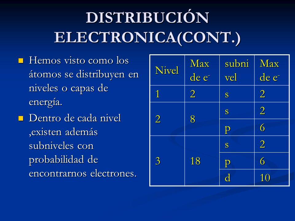 DISTRIBUCIÓN ELECTRONICA(CONT.)