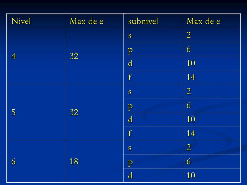 Nivel Max de e- subnivel 4 32 s 2 p 6 d 10 f 14 5 18