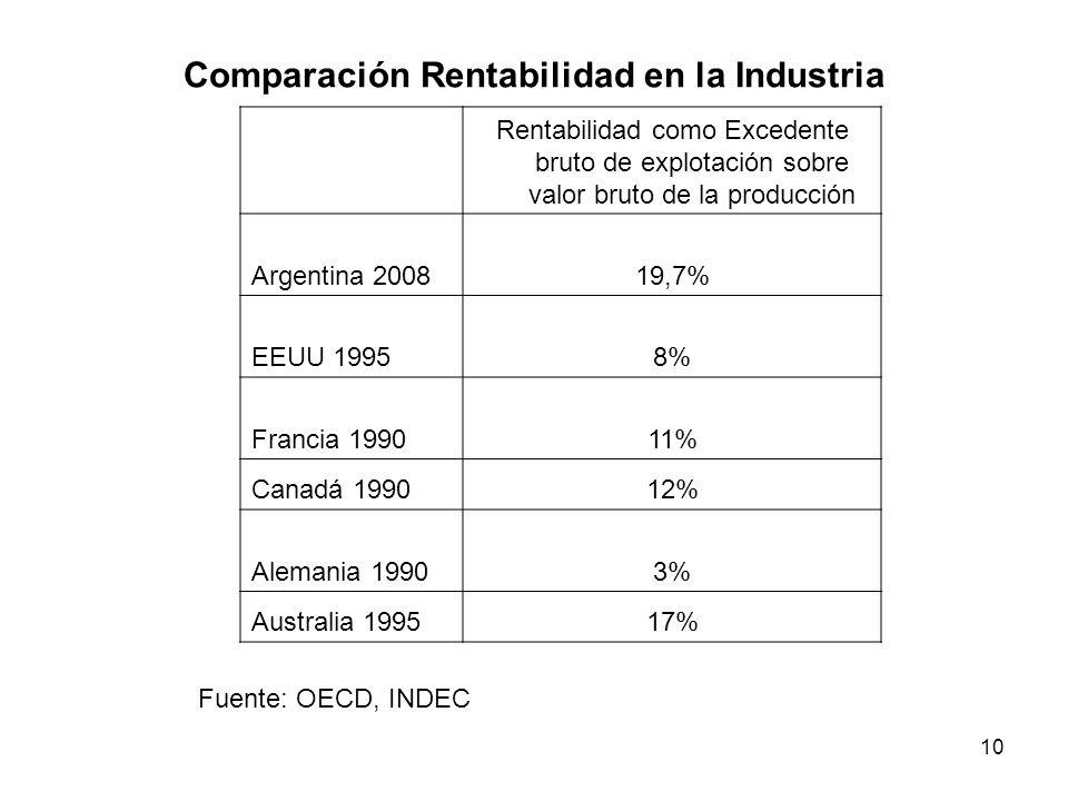 Comparación Rentabilidad en la Industria