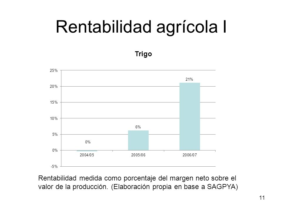 Rentabilidad agrícola I