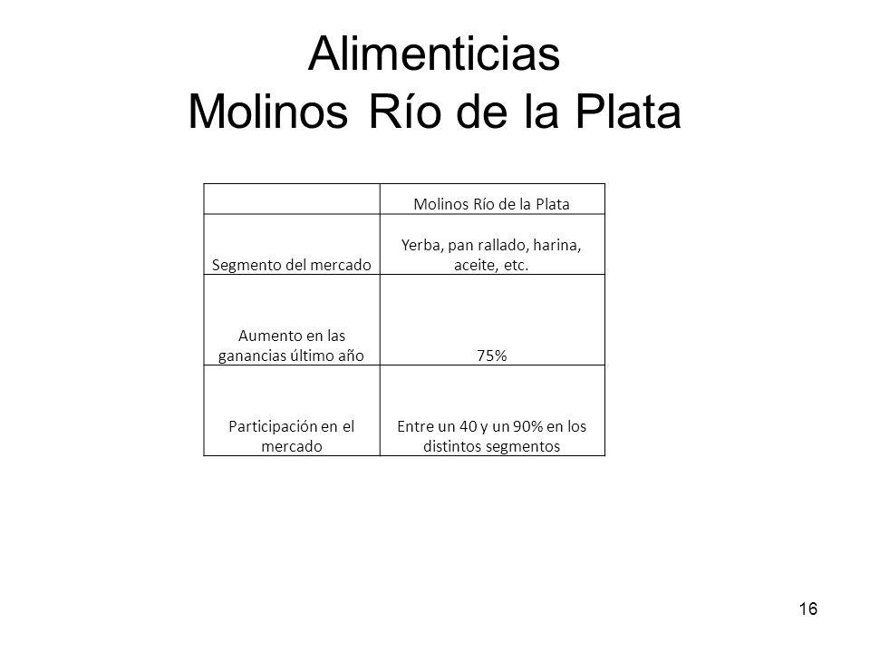 Alimenticias Molinos Río de la Plata