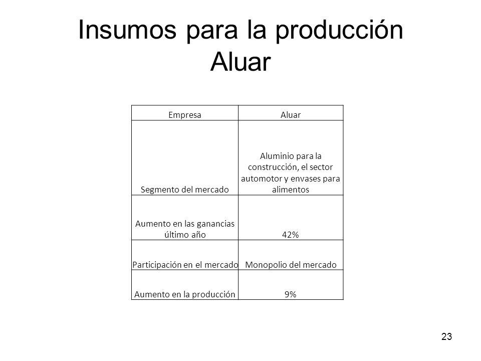 Insumos para la producción Aluar