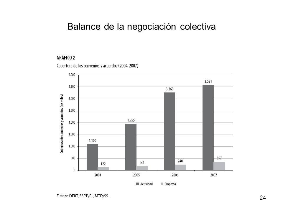 Balance de la negociación colectiva