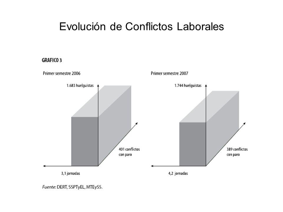 Evolución de Conflictos Laborales