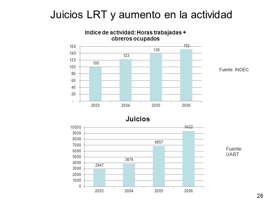 Juicios LRT y aumento en la actividad