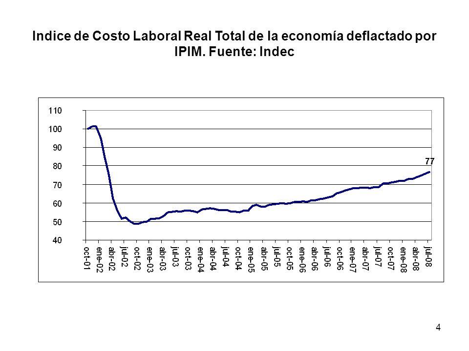 Indice de Costo Laboral Real Total de la economía deflactado por IPIM
