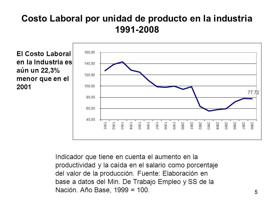 Costo Laboral por unidad de producto en la industria 1991-2008