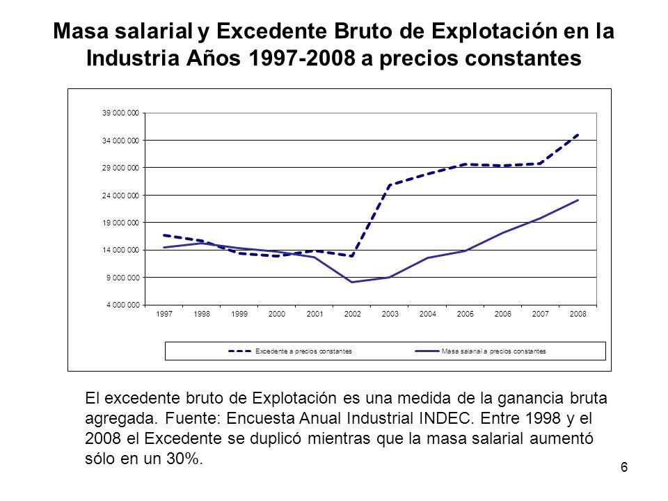 Masa salarial y Excedente Bruto de Explotación en la Industria Años 1997-2008 a precios constantes