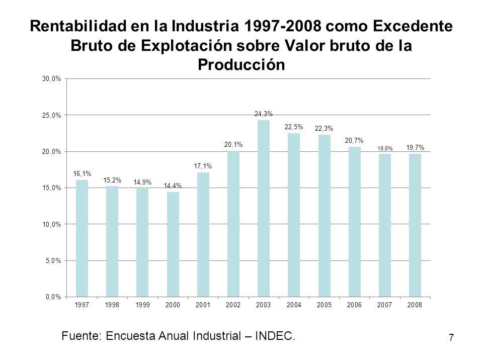 Rentabilidad en la Industria 1997-2008 como Excedente Bruto de Explotación sobre Valor bruto de la Producción