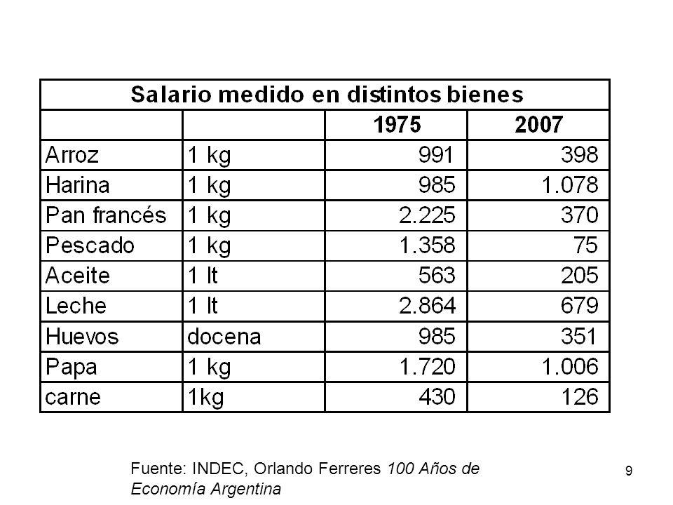 Fuente: INDEC, Orlando Ferreres 100 Años de Economía Argentina
