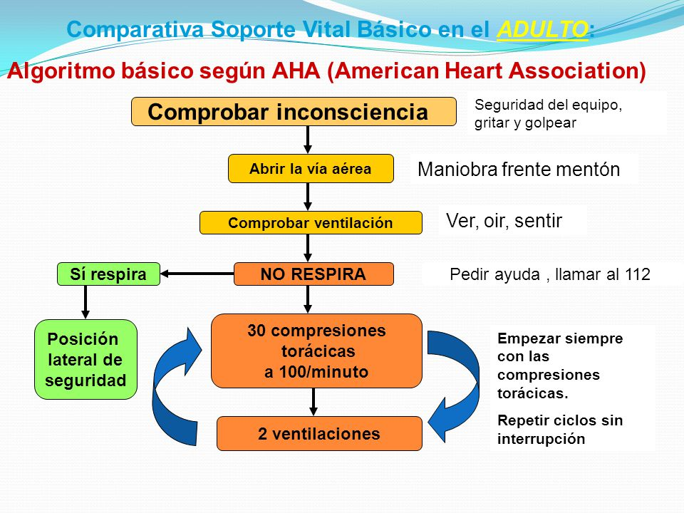 Comparativa Soporte Vital Básico en el ADULTO: Comprobar inconsciencia