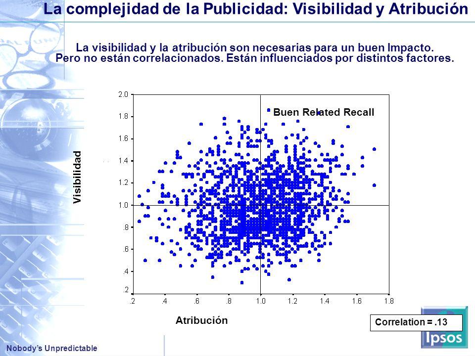 La complejidad de la Publicidad: Visibilidad y Atribución
