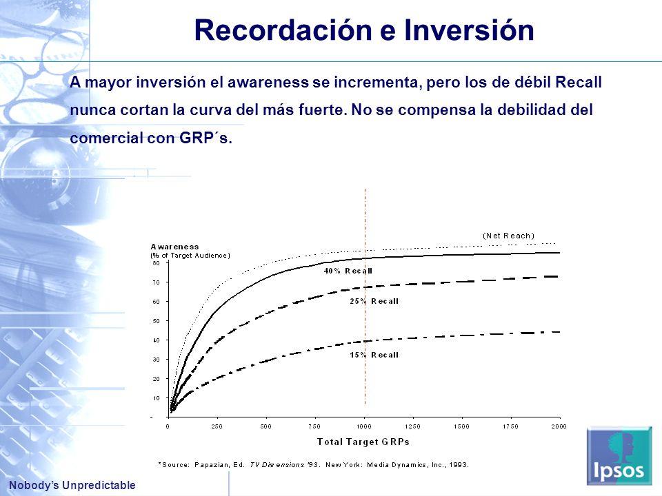 Recordación e Inversión