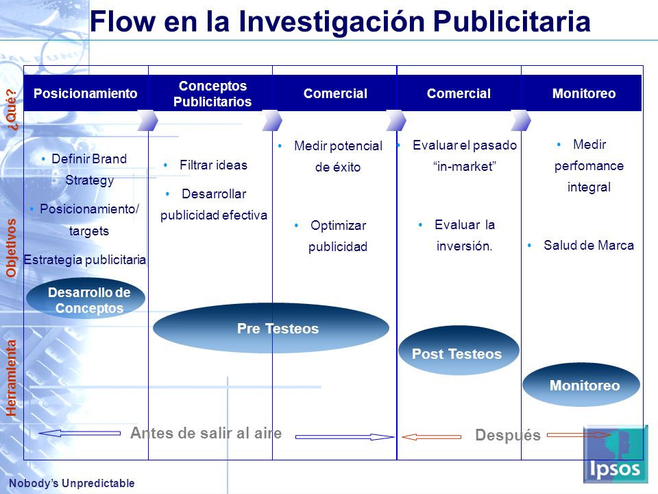 Flow en la Investigación Publicitaria Desarrollo de Conceptos