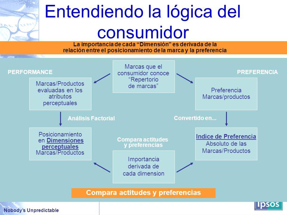Entendiendo la lógica del consumidor