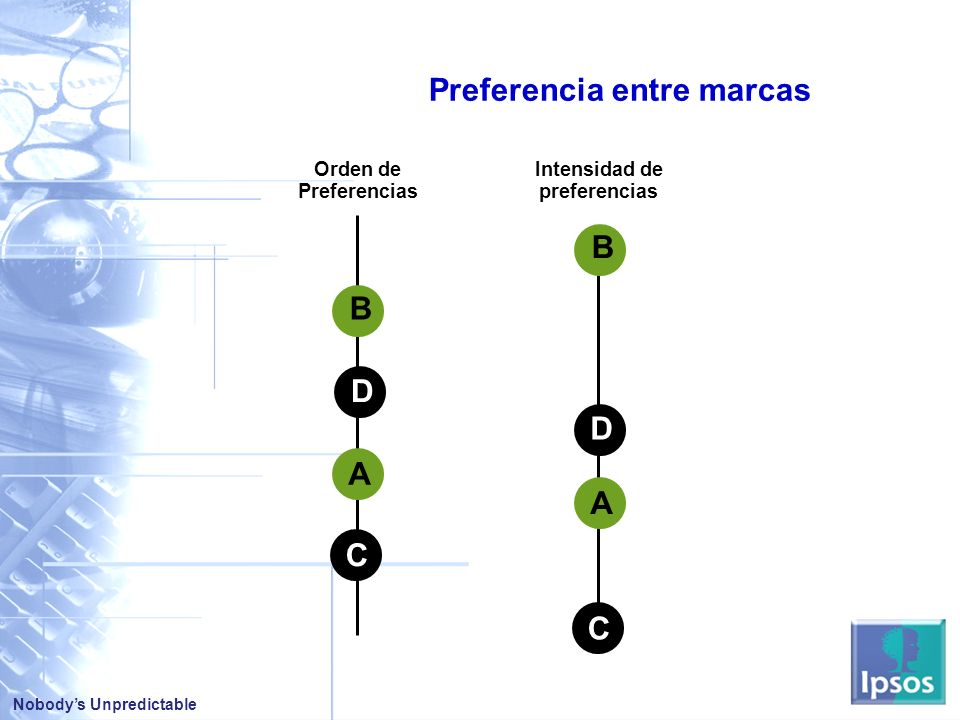 Preferencia entre marcas Intensidad de preferencias