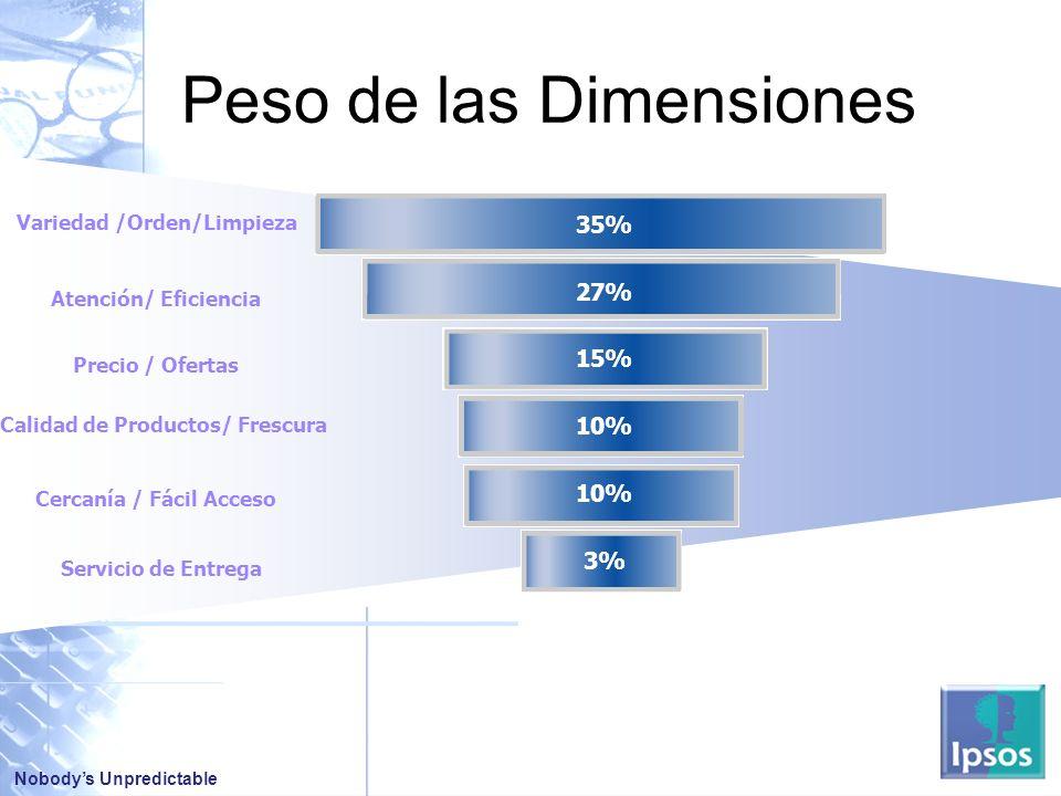Peso de las Dimensiones