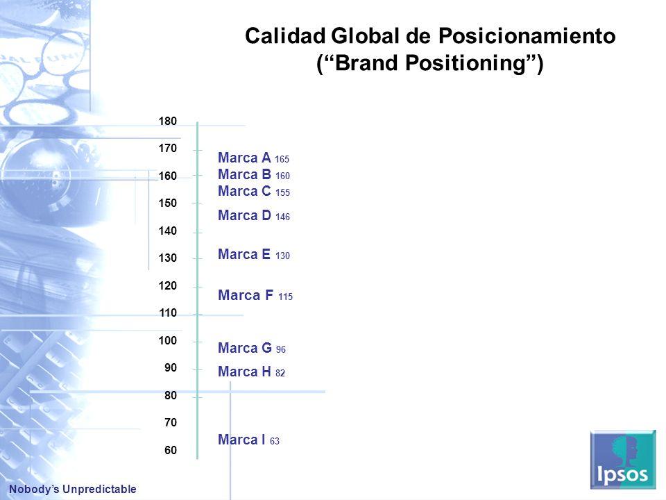 Calidad Global de Posicionamiento ( Brand Positioning )