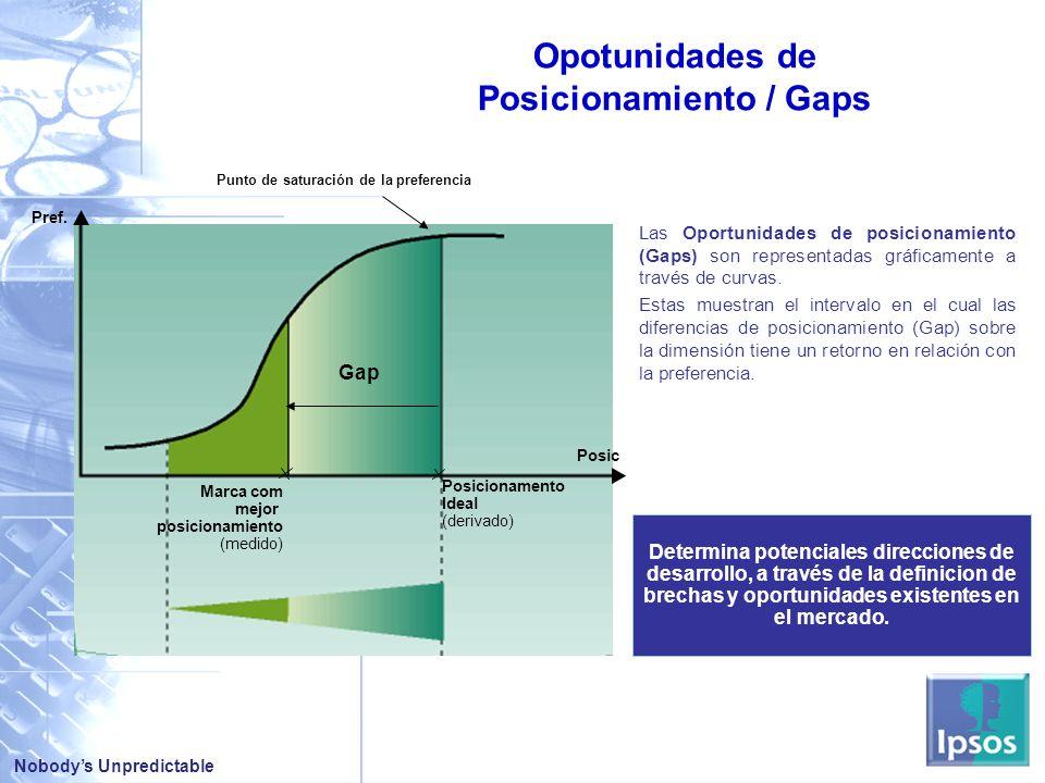 Posicionamiento / Gaps
