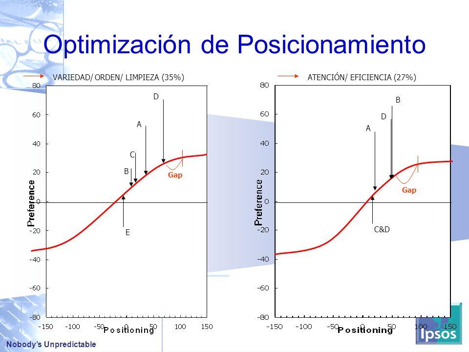Optimización de Posicionamiento