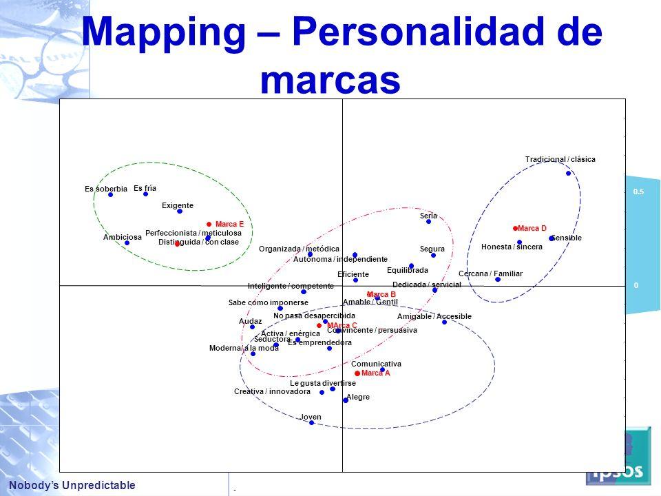Mapping – Personalidad de marcas