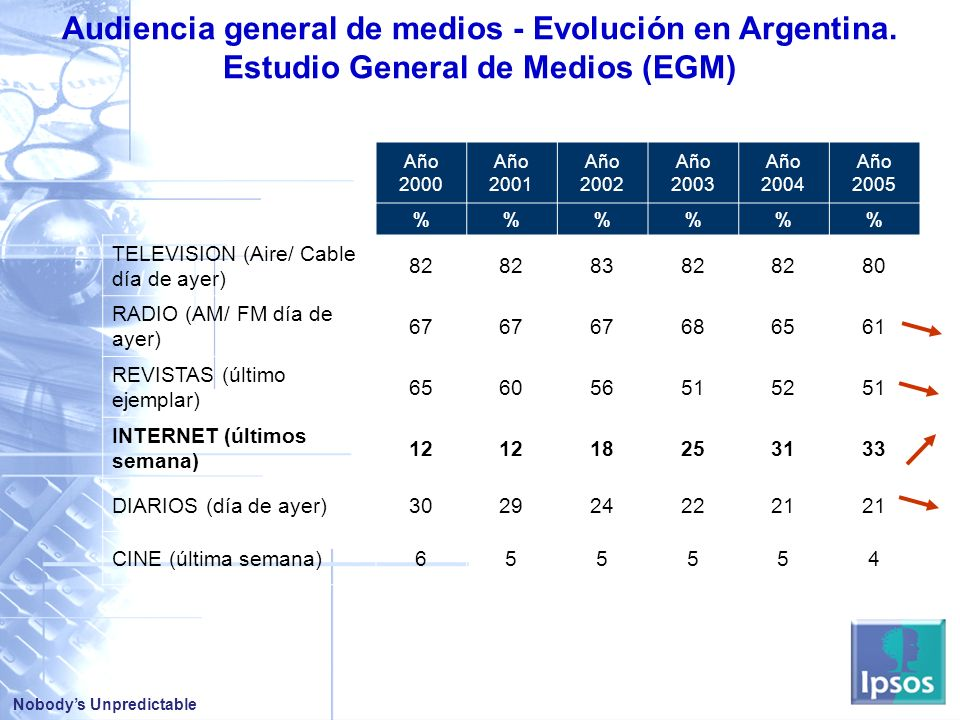 Audiencia general de medios - Evolución en Argentina