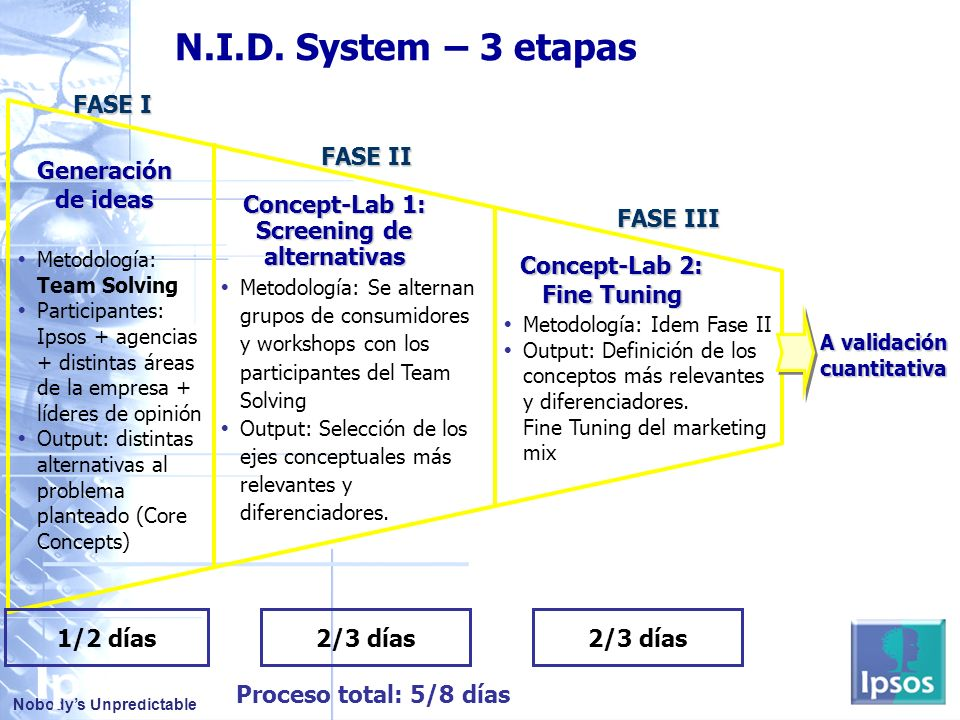 Concept-Lab 1: Screening de alternativas Concept-Lab 2: Fine Tuning