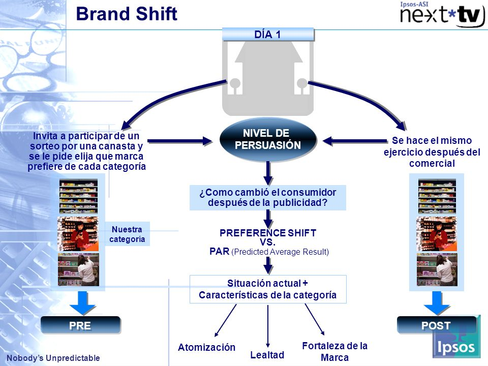 Brand Shift DÍA 1 PRE POST NIVEL DE PERSUASIÓN