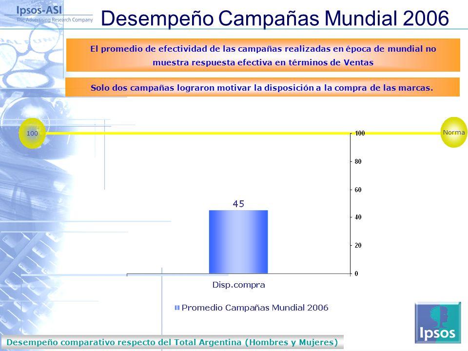 Desempeño comparativo respecto del Total Argentina (Hombres y Mujeres)