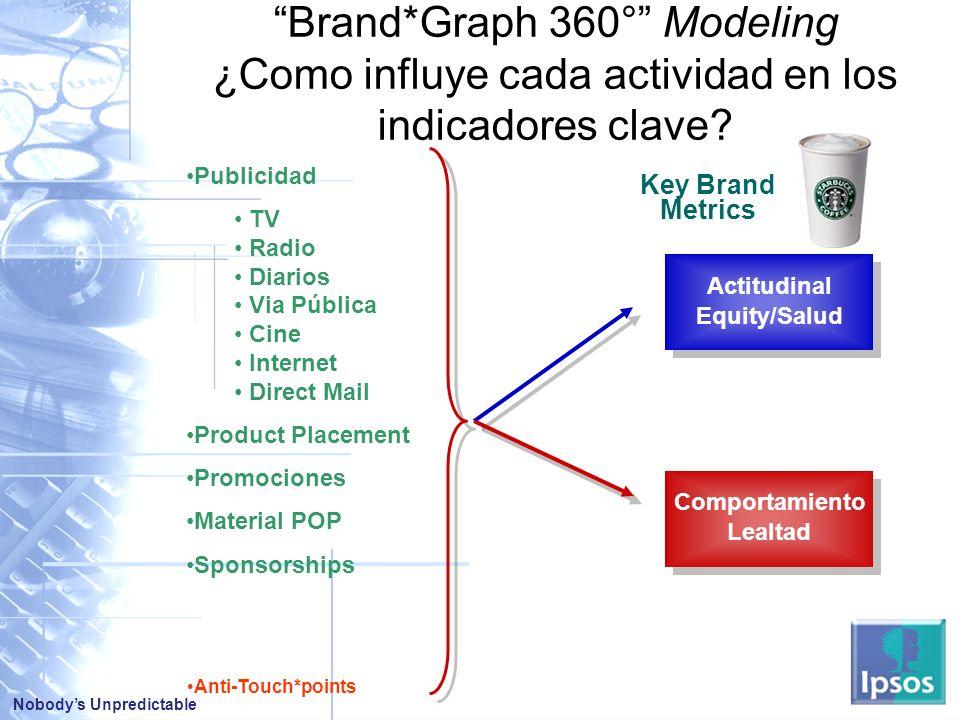 Brand*Graph 360° Modeling ¿Como influye cada actividad en los indicadores clave