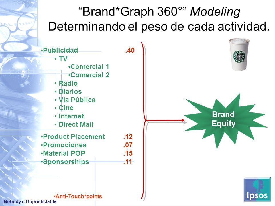 Brand*Graph 360° Modeling Determinando el peso de cada actividad.