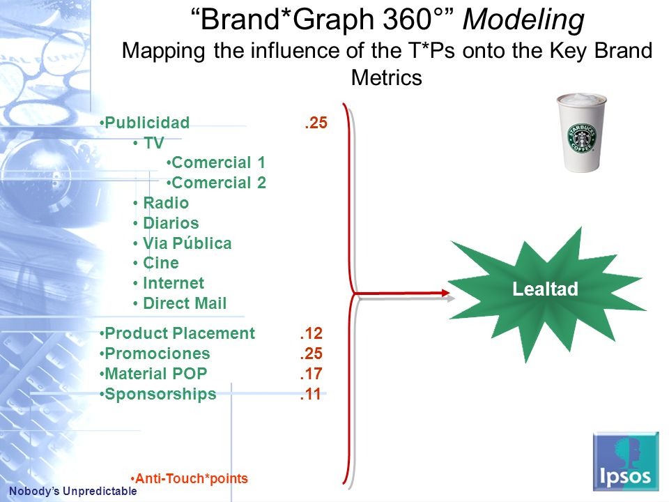 Brand. Graph 360° Modeling Mapping the influence of the T