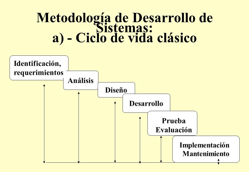 Metodología de Desarrollo de Sistemas: a) - Ciclo de vida clásico